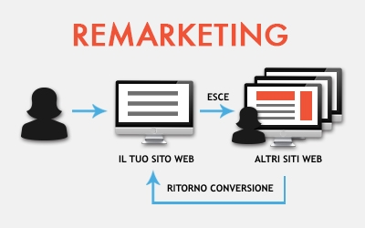 flusso_remarketing